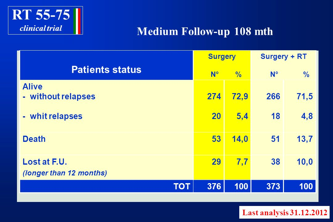 RT 55-75 Medium Follow-up 108 mth Patients status clinical trial Alive