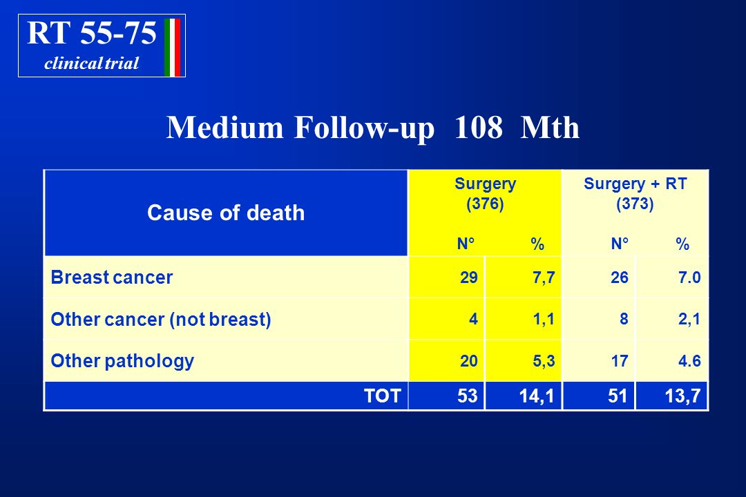 RT Medium Follow-up 108 Mth Cause of death clinical trial