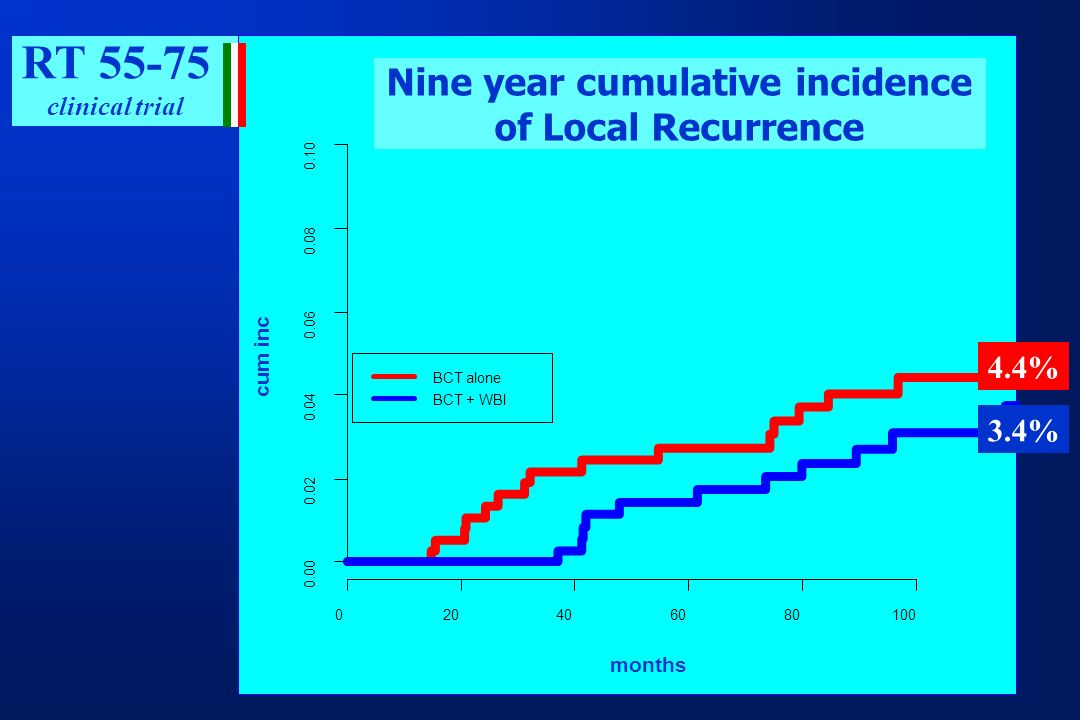 Nine year cumulative incidence