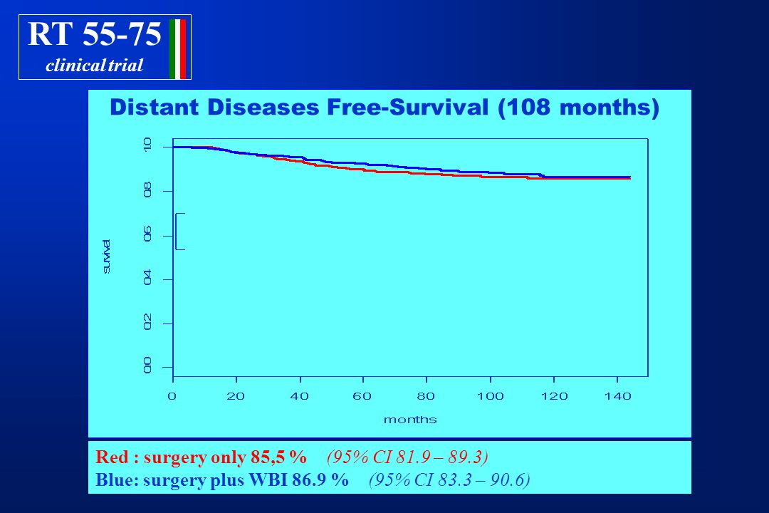 Distant Diseases Free-Survival (108 months)