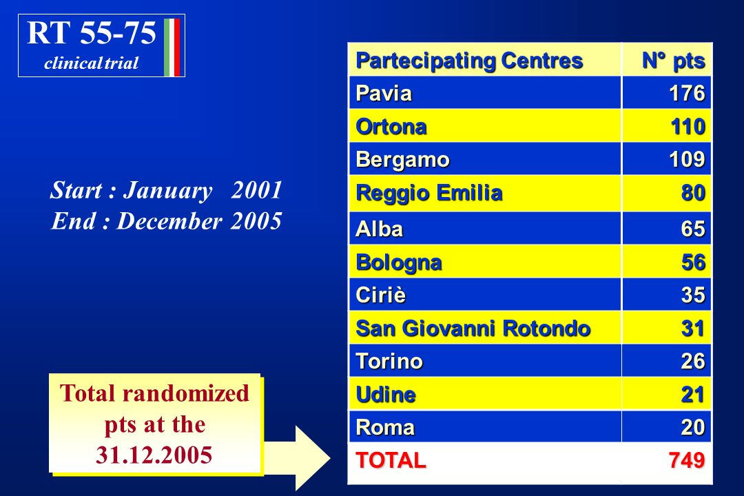 Total randomized pts at the 31.12.2005