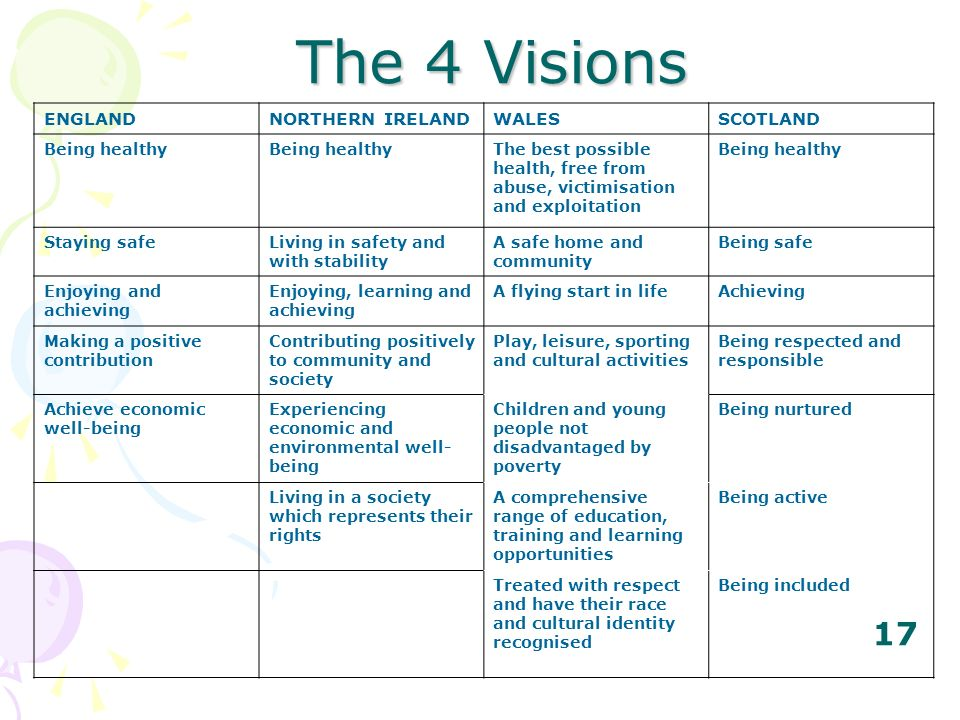 The 4 Visions ENGLAND NORTHERN IRELAND WALES SCOTLAND Being healthy