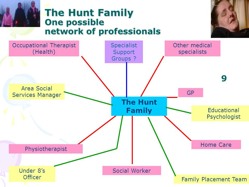 The Hunt Family One possible network of professionals