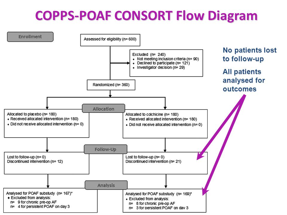 COPPS-POAF CONSORT Flow Diagram