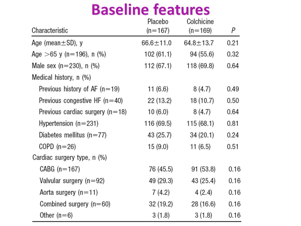 Baseline features Baseline patient characteristics were similar between the 2 study groups.
