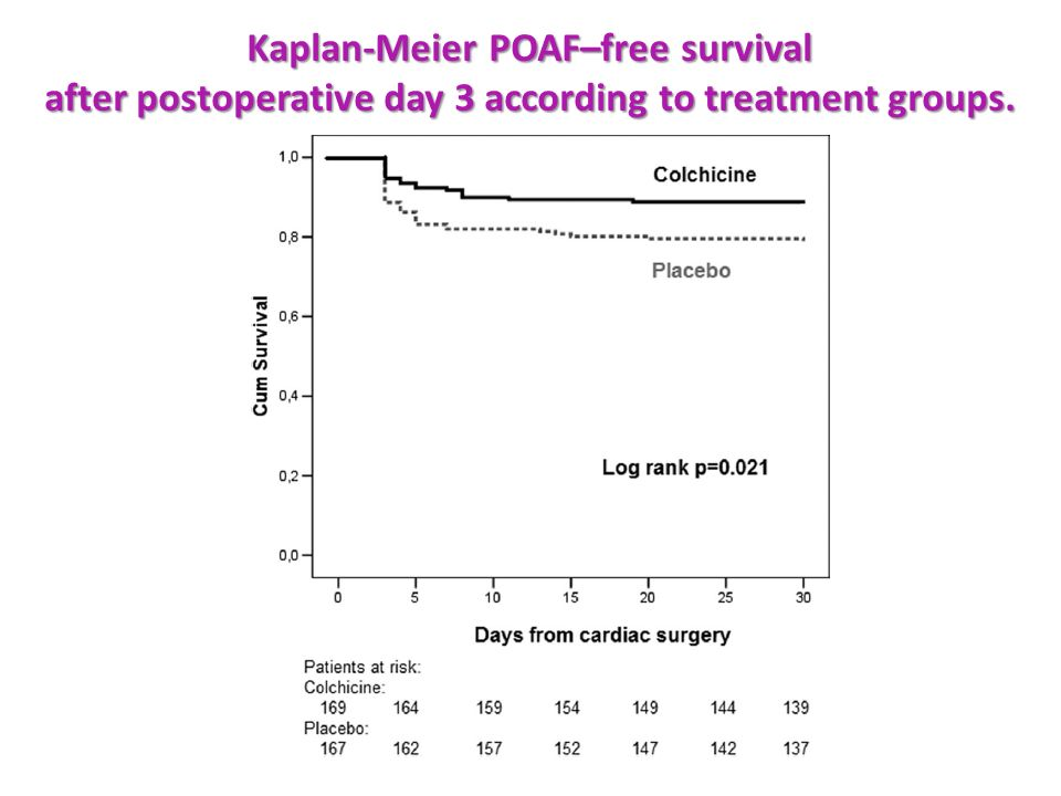 Kaplan-Meier POAF–free survival after postoperative day 3 according to treatment groups.