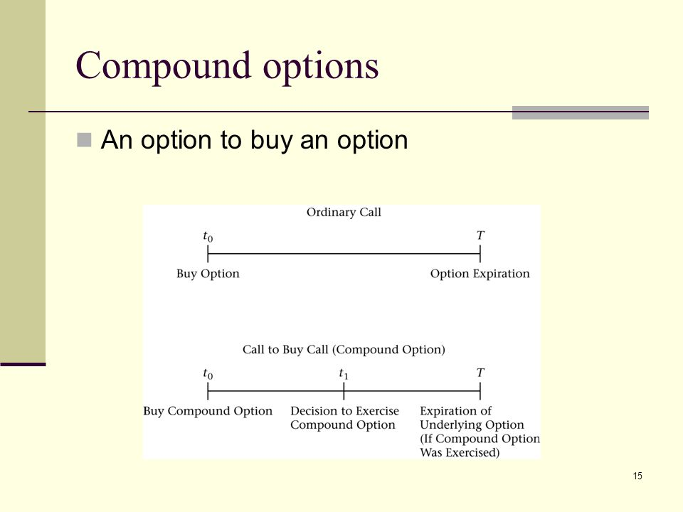 how to buy options online