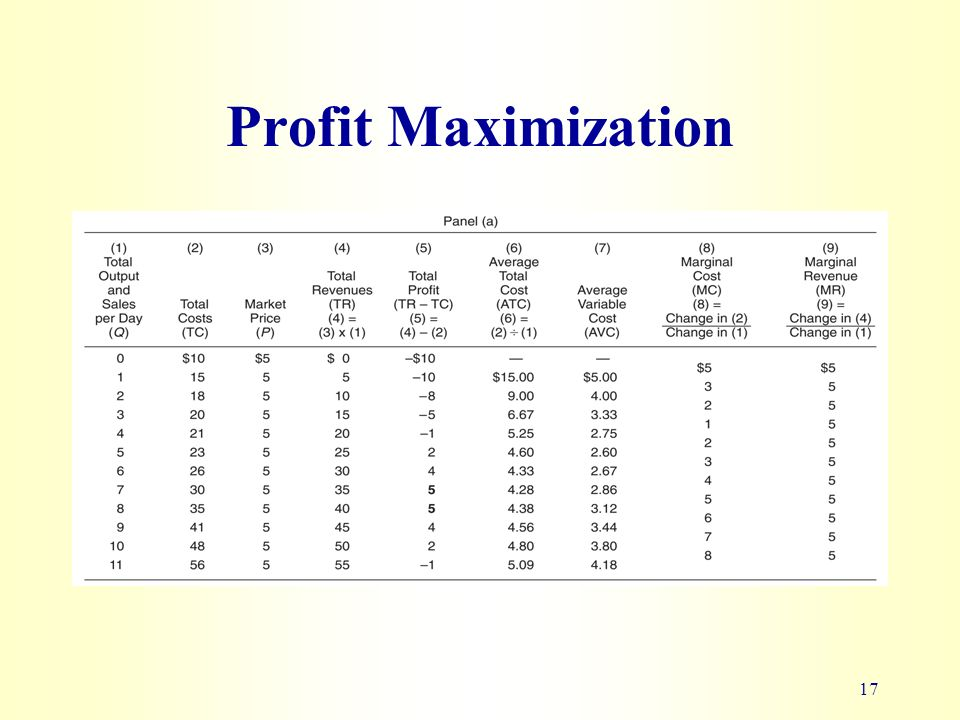 maximazing profit 35 current revenue management practices in the package holiday   maximizing profit by monitoring and managing pricing, inventory.