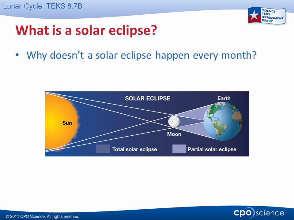 To the teacher this cpo science powerpoint presentation for Why shouldn t you look at a solar eclipse