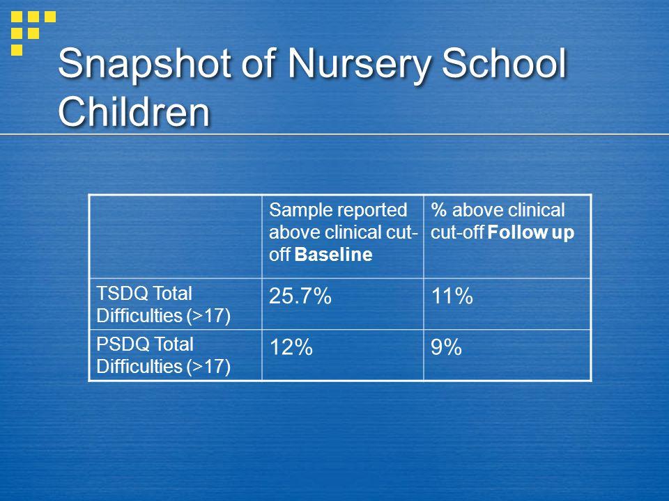 Snapshot of Nursery School Children
