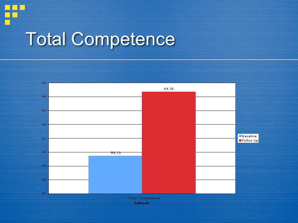 Total Competence