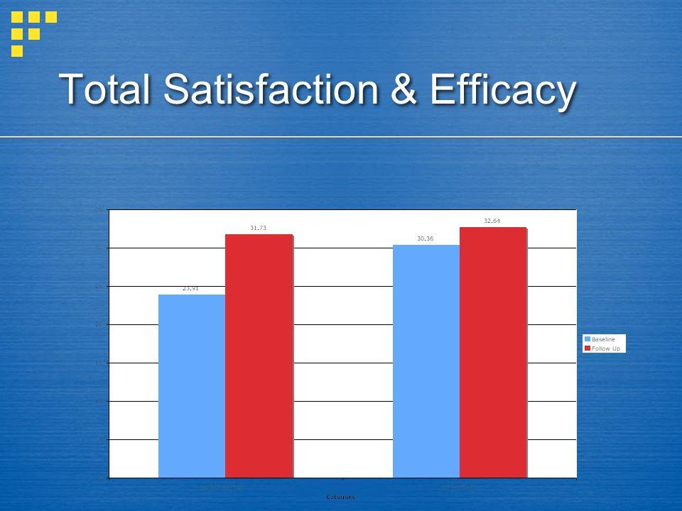 Total Satisfaction & Efficacy