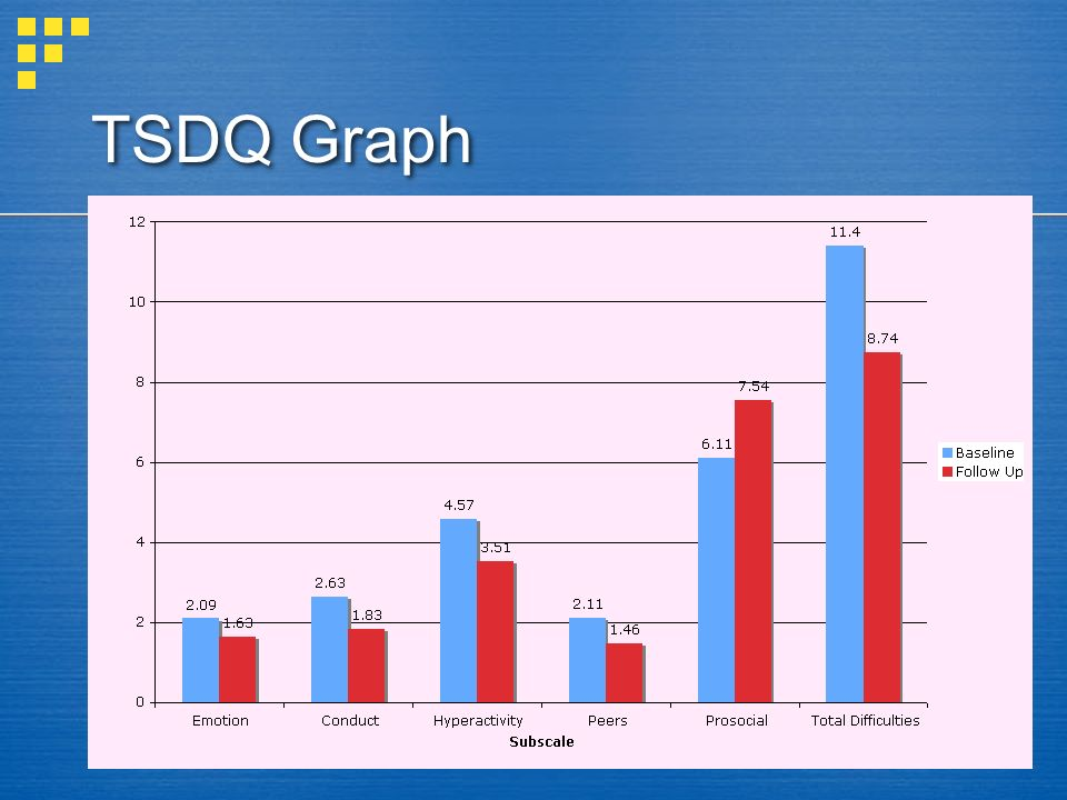 TSDQ Graph