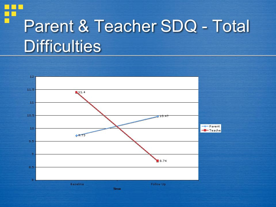 Parent & Teacher SDQ - Total Difficulties