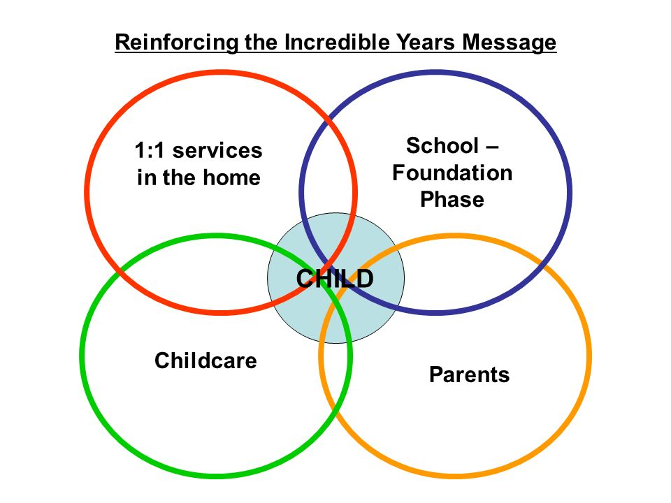 Reinforcing the Incredible Years Message School – Foundation Phase