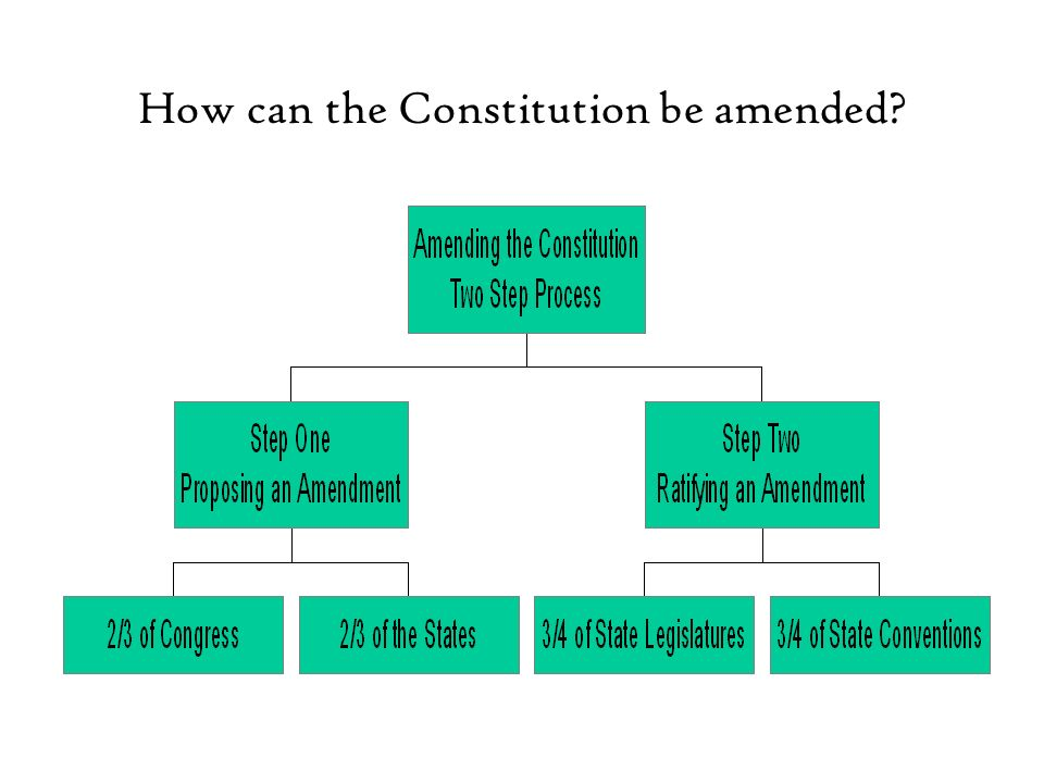 How can the Constitution be amended
