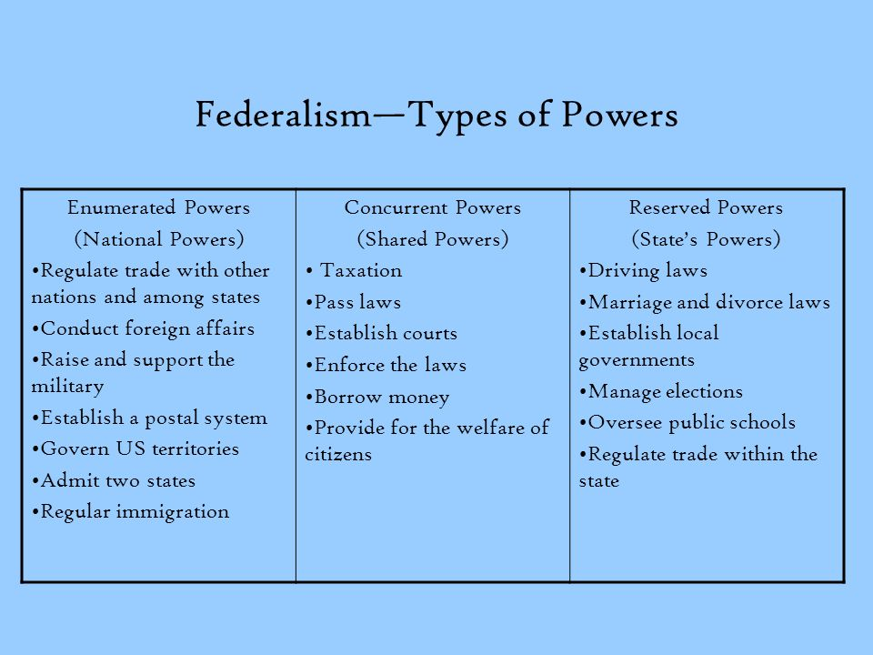 Federalism—Types of Powers