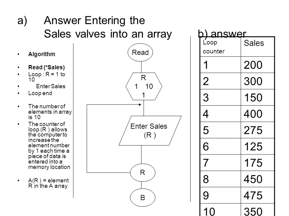 Answer Entering the Sales valves into an array b) answer
