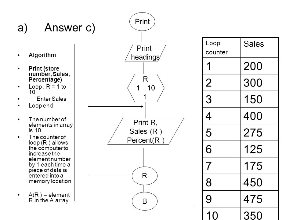 Answer c) Print. Loop. counter. Sales. 1. 200. 2. 300. 3. 150. 4. 400. 5. 275. 6. 125.