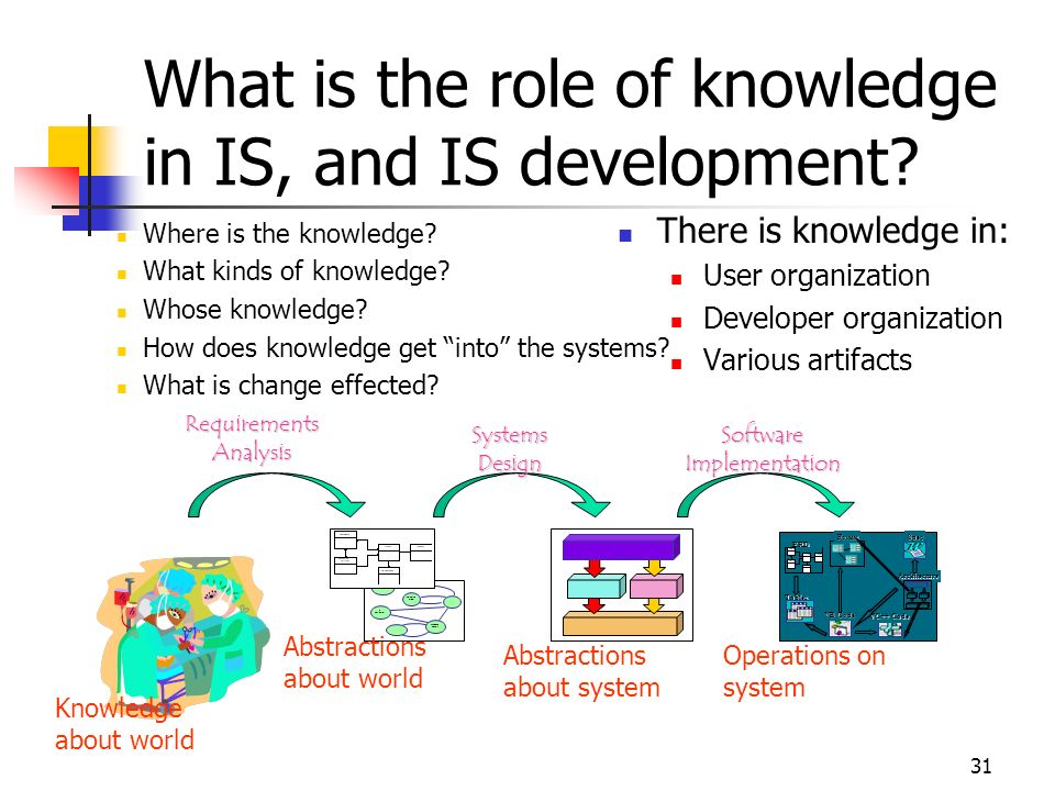 What is the role of knowledge in IS, and IS development