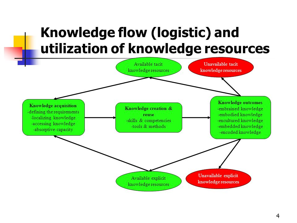 Knowledge flow (logistic) and utilization of knowledge resources