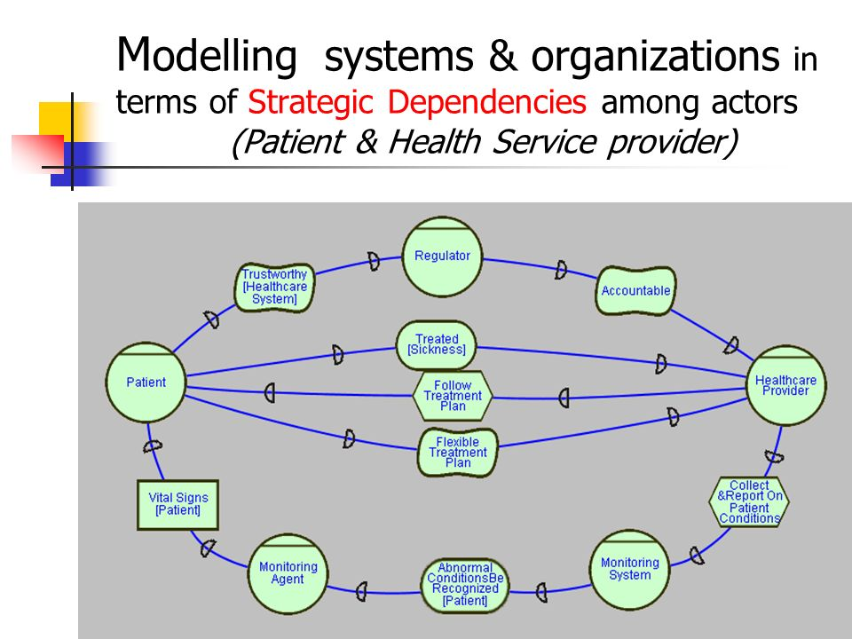 Modelling systems & organizations in terms of Strategic Dependencies among actors (Patient & Health Service provider)