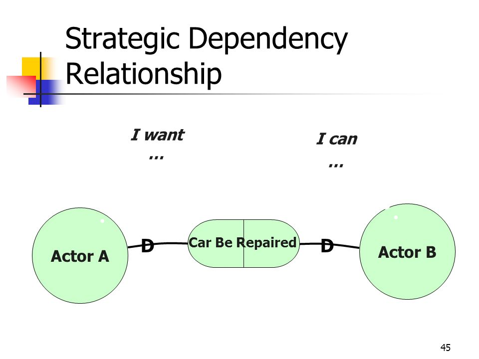 Strategic Dependency Relationship