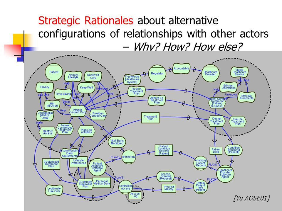 Strategic Rationales about alternative configurations of relationships with other actors – Why How How else