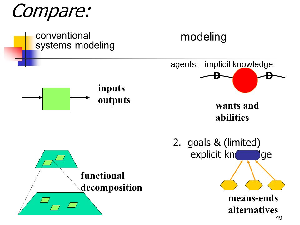 Compare: modeling conventional systems modeling D inputs outputs