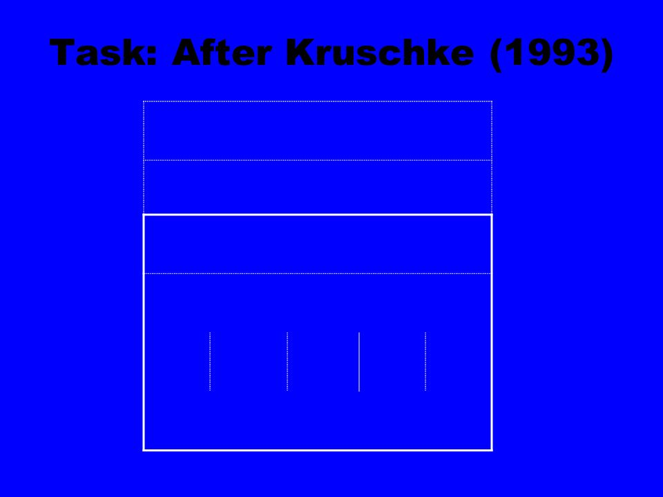 Task: After Kruschke (1993)