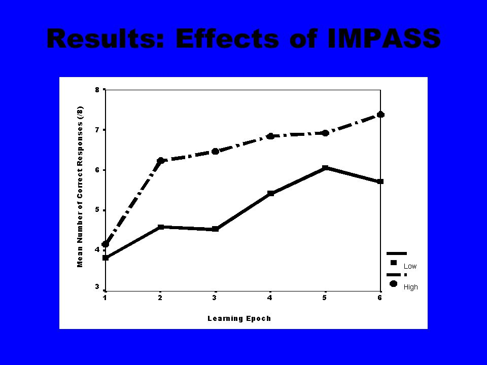 Results: Effects of IMPASS