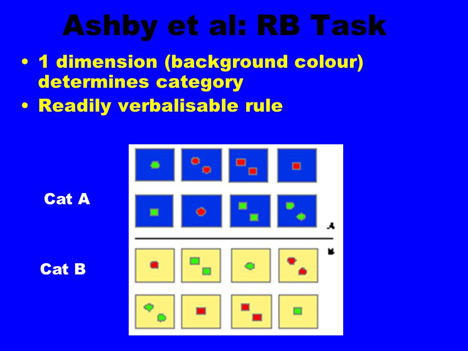 Ashby et al: RB Task1 dimension (background colour) determines category. Readily verbalisable rule.