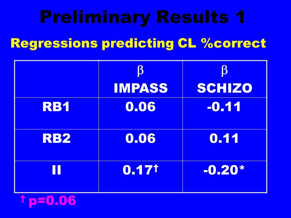 Preliminary Results 1 Regressions predicting CL %correct  IMPASS