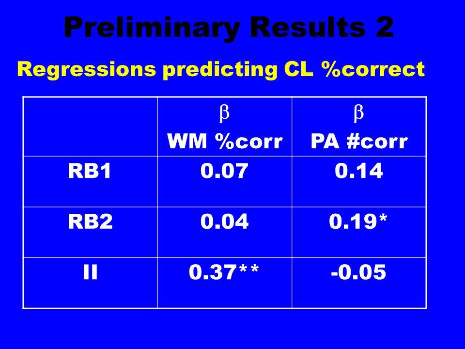 Preliminary Results 2 Regressions predicting CL %correct  WM %corr