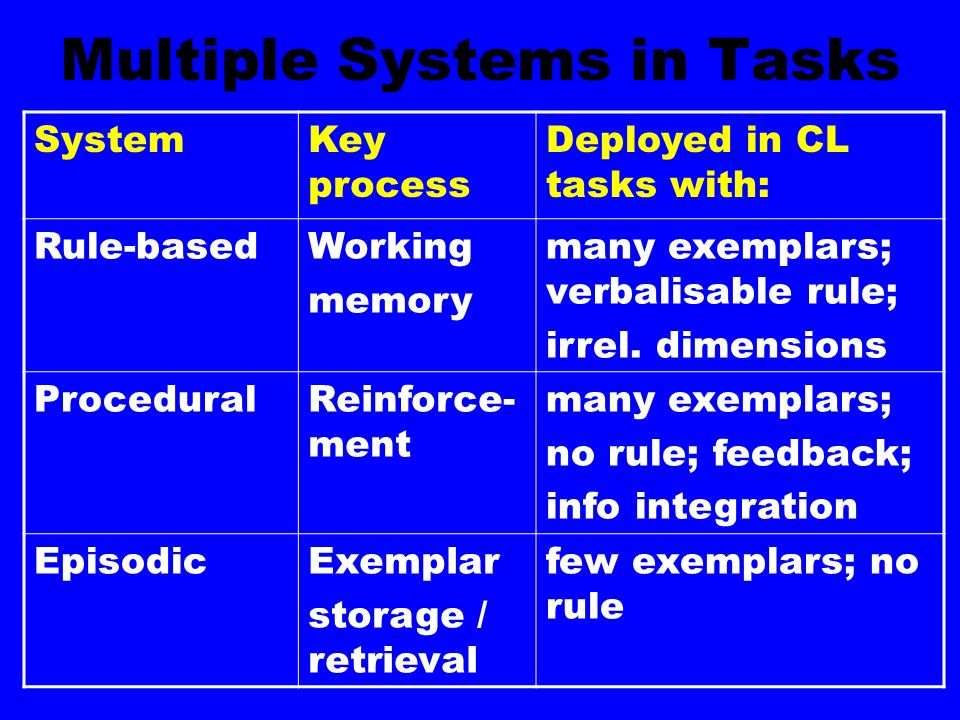 Multiple Systems in Tasks