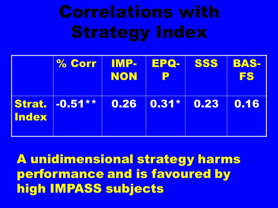 Correlations with Strategy Index