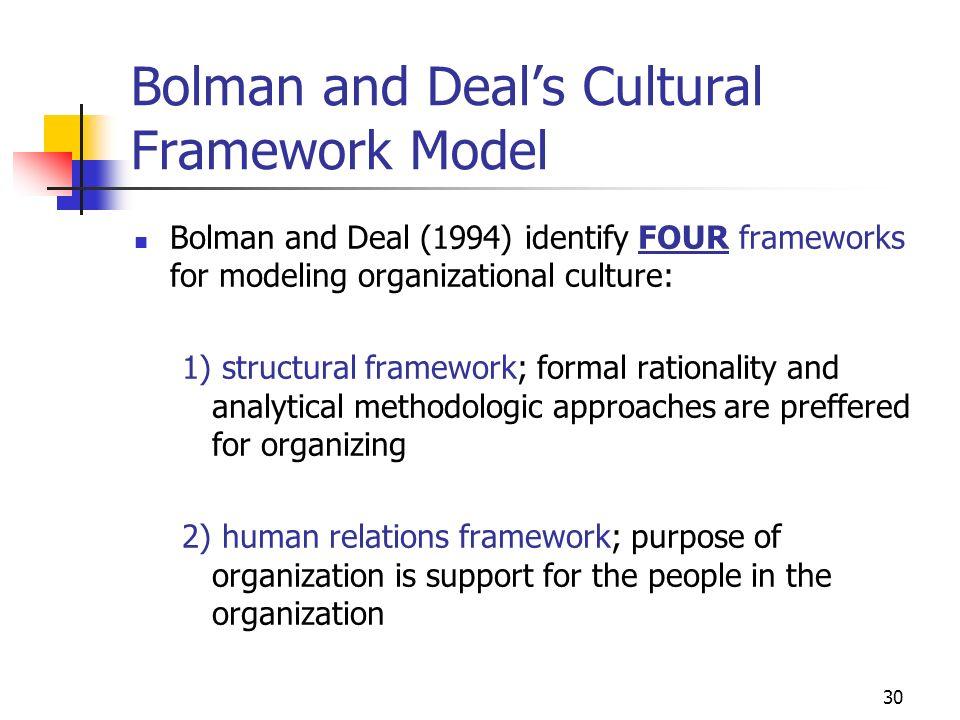 Bolman and Deal's Cultural Framework Model