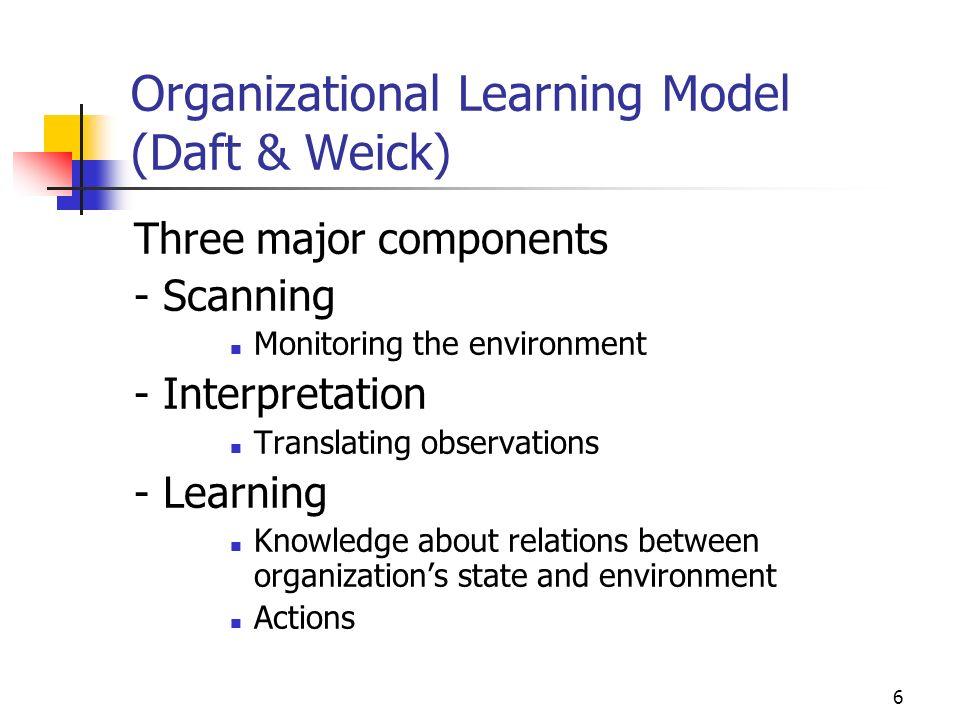 Organizational Learning Model (Daft & Weick)