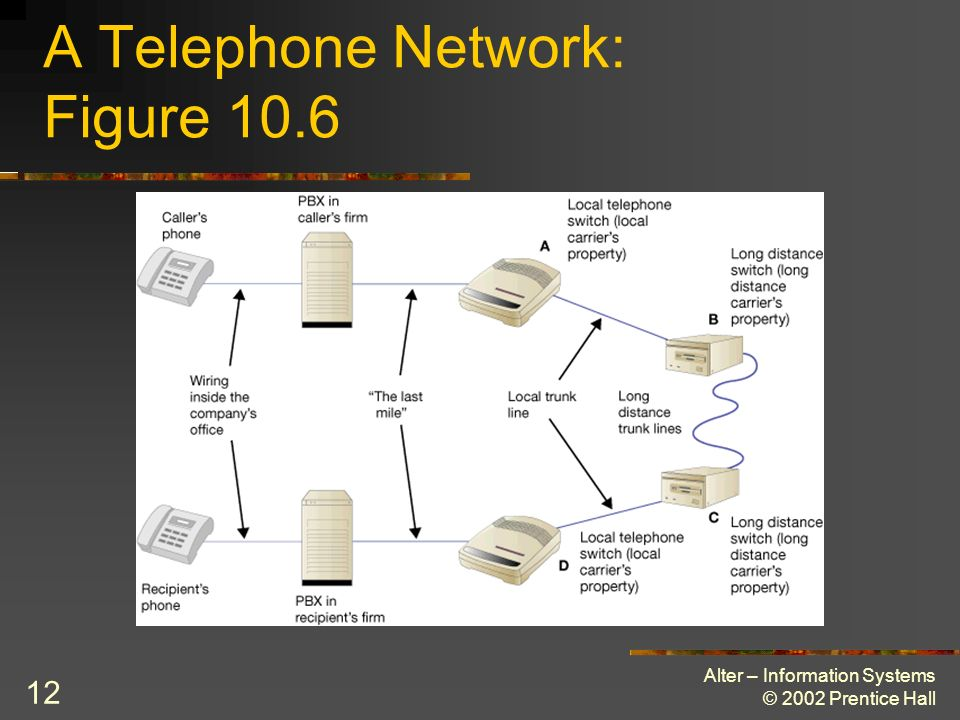 A Telephone Network: Figure 10.6