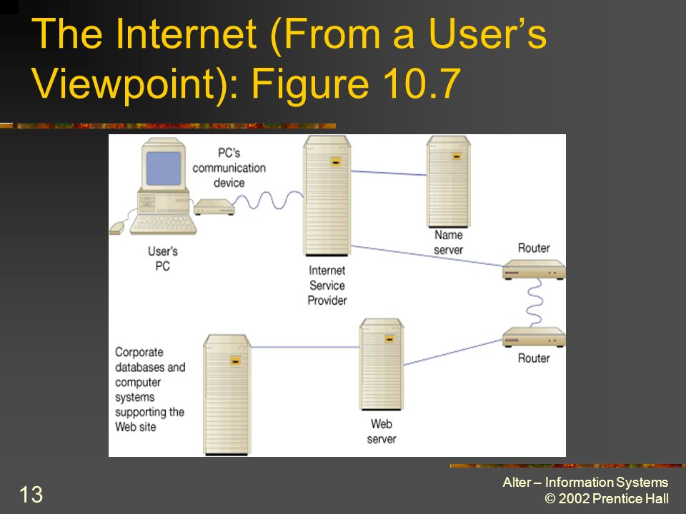 The Internet (From a User's Viewpoint): Figure 10.7