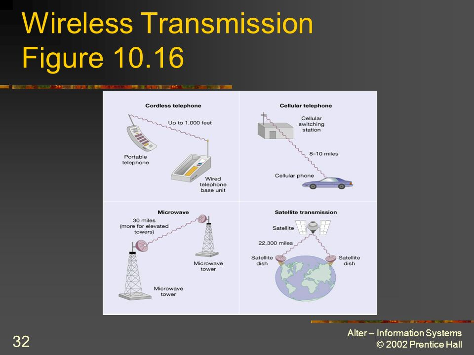 Wireless Transmission Figure 10.16