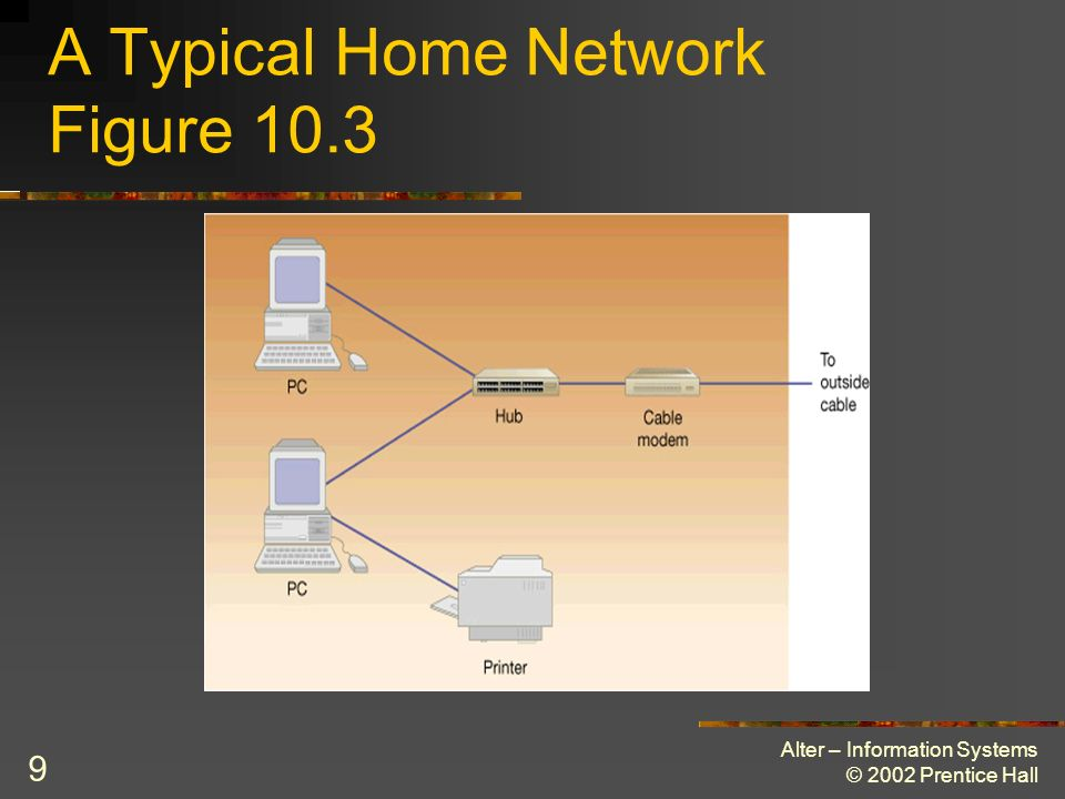 A Typical Home Network Figure 10.3