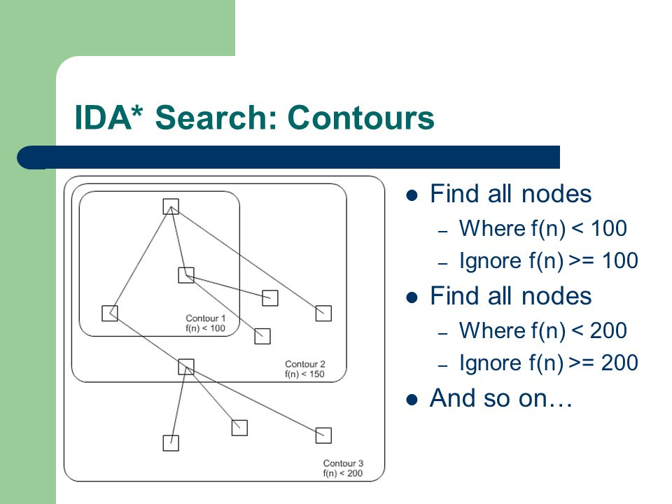 IDA* Search: Contours Find all nodes And so on… Where f(n) < 100