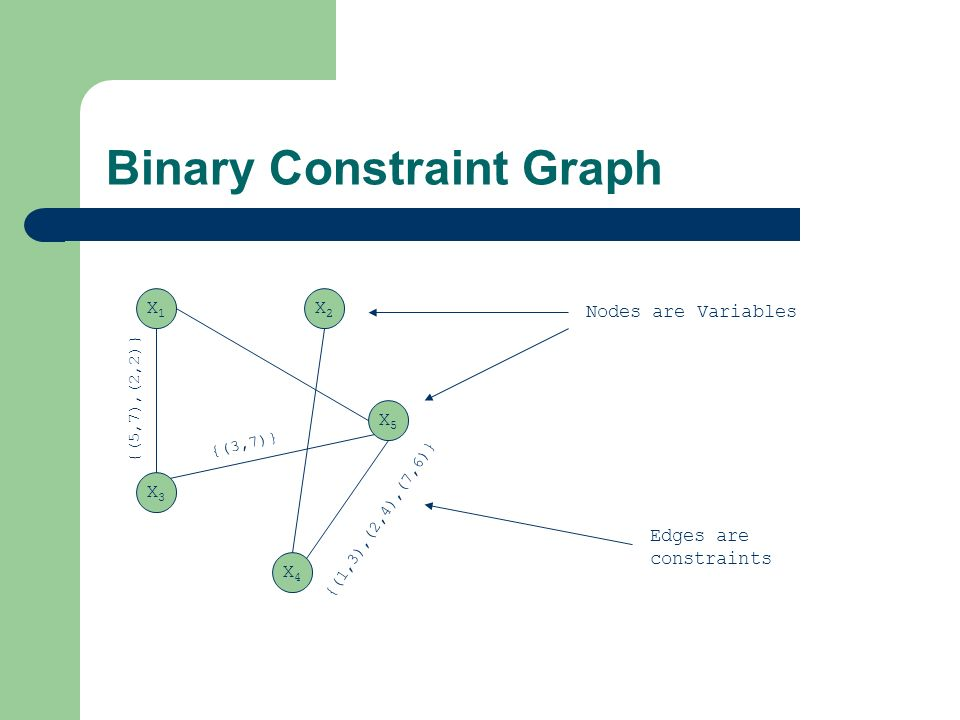 Binary Constraint Graph