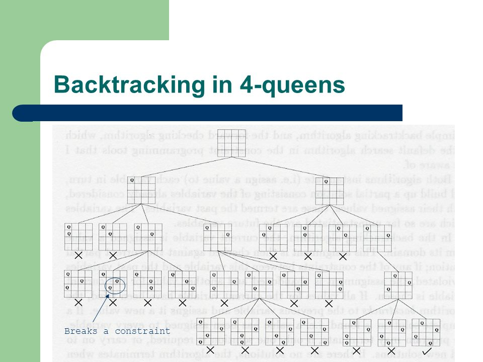 Backtracking in 4-queens