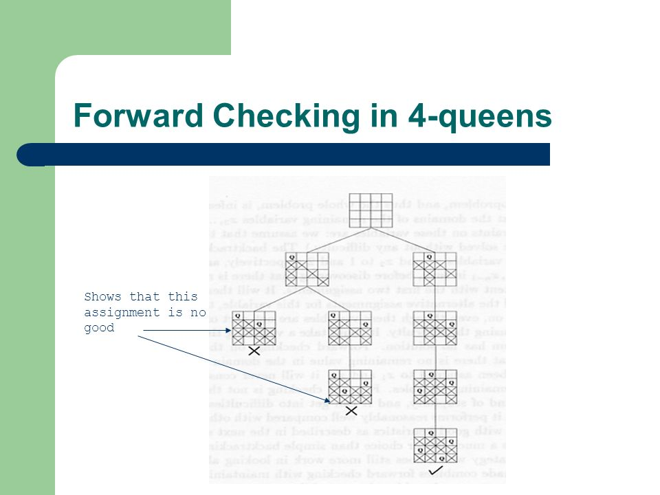 Forward Checking in 4-queens