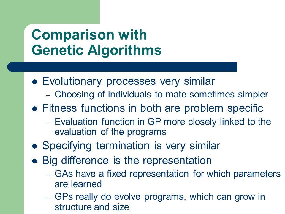 Comparison with Genetic Algorithms