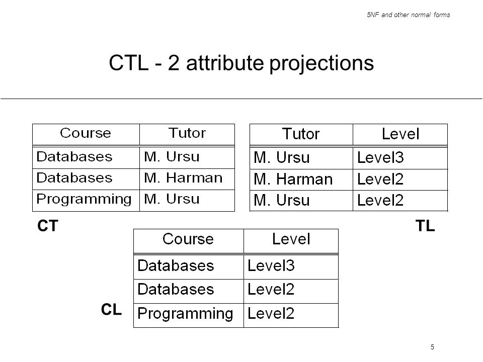 CTL - 2 attribute projections