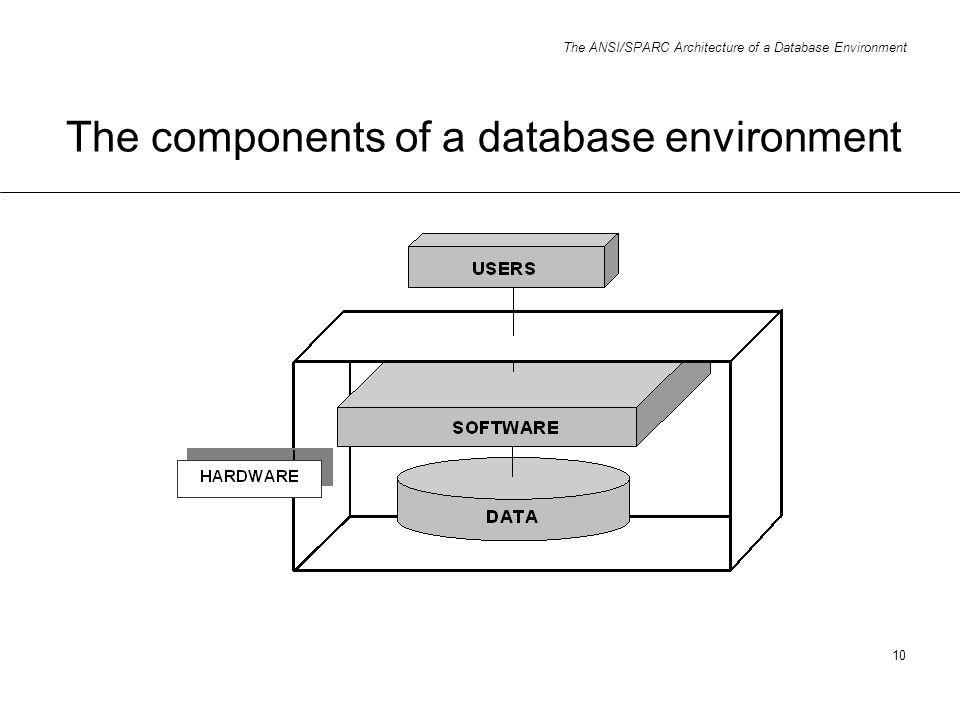 The components of a database environment