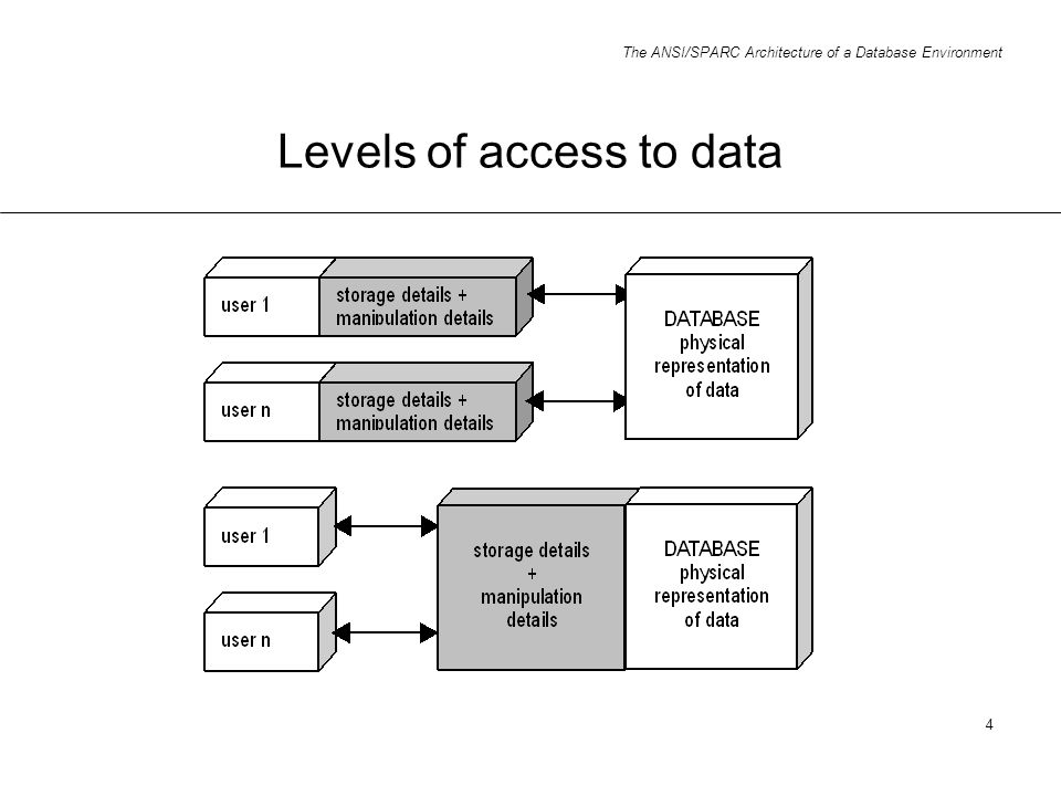 Levels of access to data